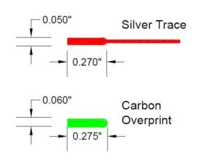 Carbon Overprint Diagram